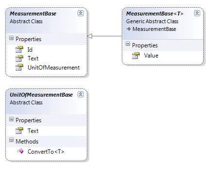 Measurement Object Diagram