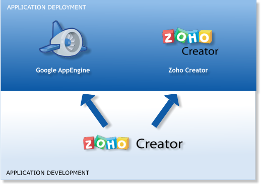 Create Your App On Zoho Creator And Deploy It On Google App Engine